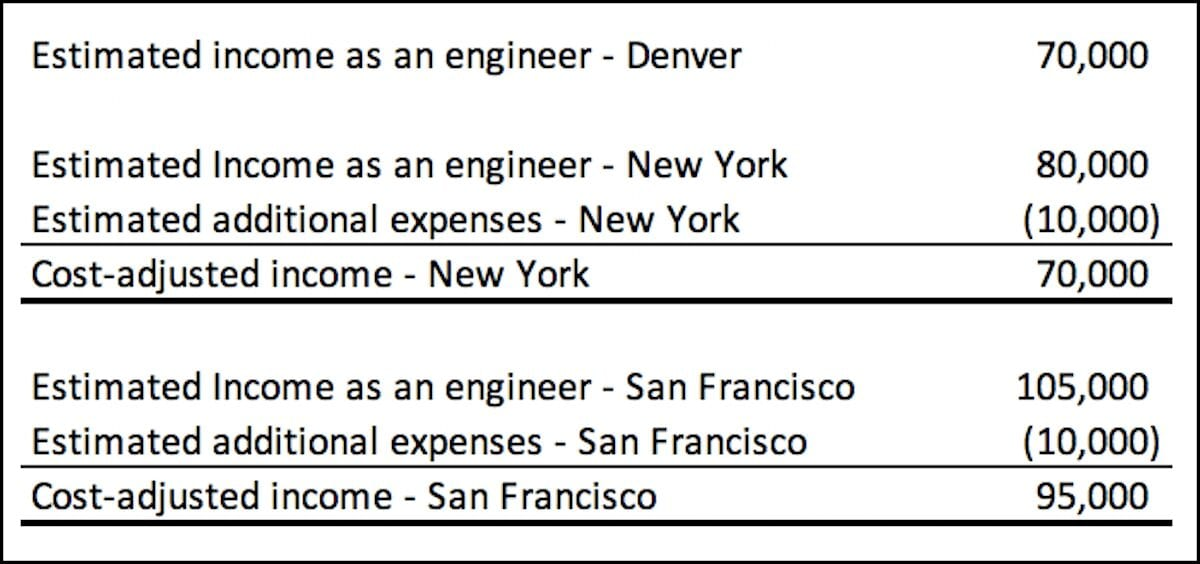 A calculation showing the adjusted income as a software engineer in Denver, New York, or San Francisco