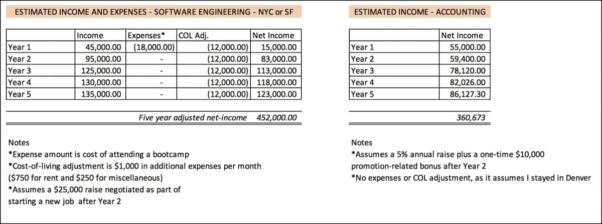 A five year potential income analysis comparing software engineering to accounting