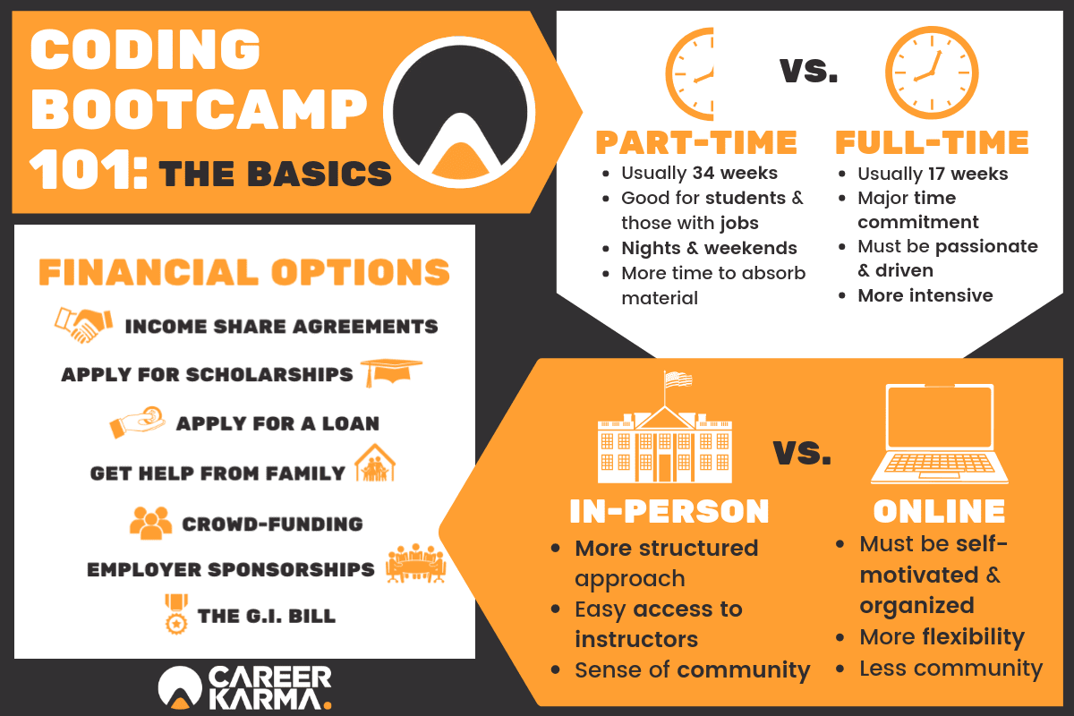 Infographic - Coding Bootcamp 101: The Basics