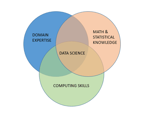 Venn diagram displaying components of data science