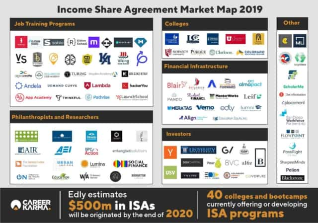 Income Share Agreement (ISA) Market Map