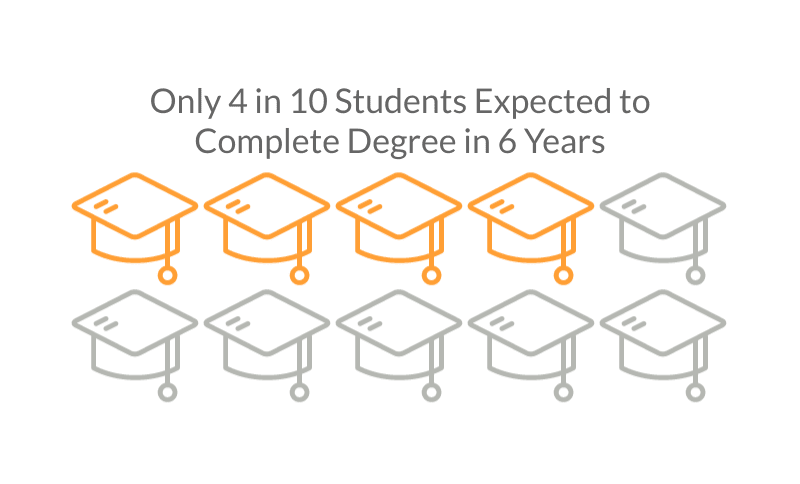 Graphic showing 4 in 10 students expected to complete a college degree in 6 years