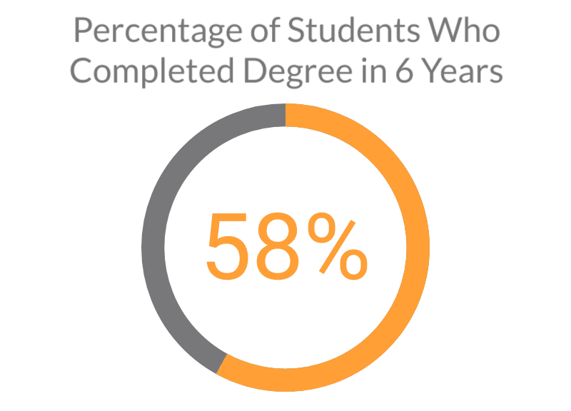 Graphic depicting percentage of students who completed a college degree in 6 years: 58%