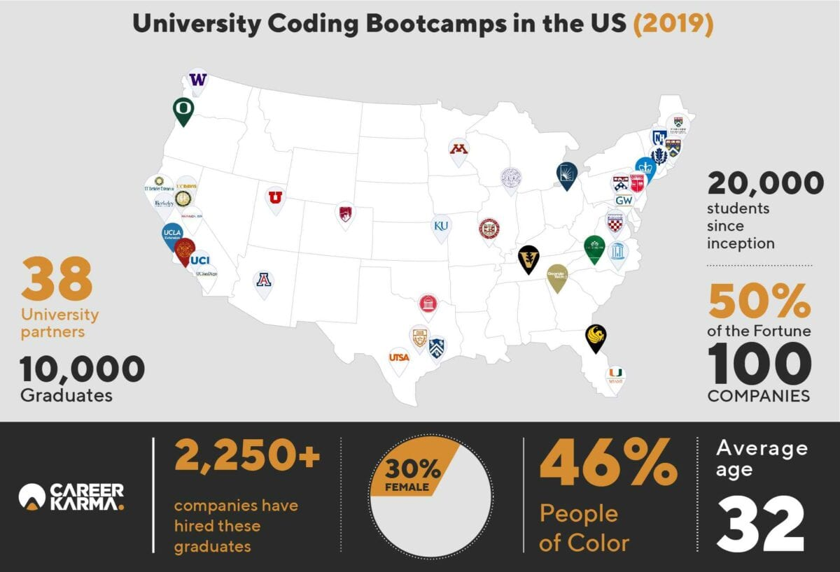 University coding bootcamps in the US map and infographic