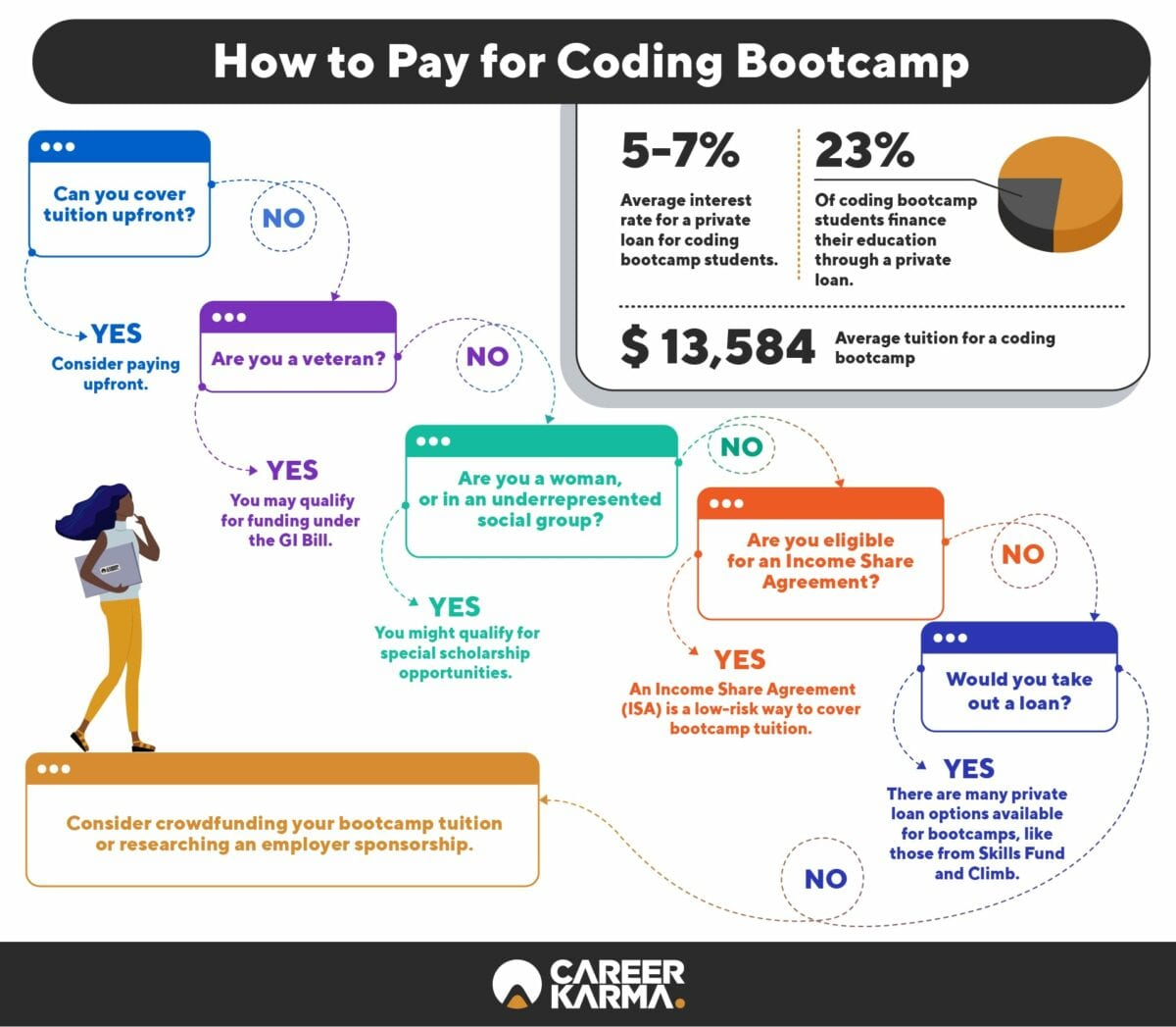 how to pay for coding bootcamp infographic