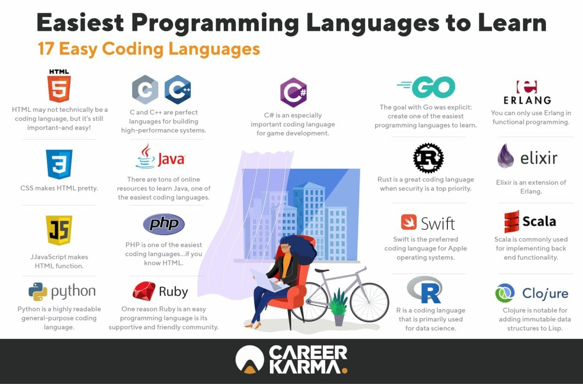 easiest programming languages to learn--17 easy coding languages infographic