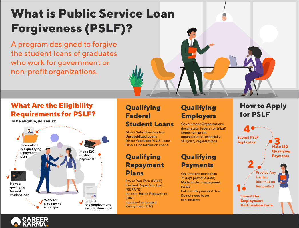 Public Service Loan Forgiveness (PSLF) Infographic