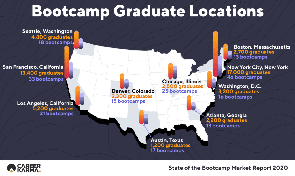 2 State Of The Bootcamp Market Report Infographics 1 1024x612