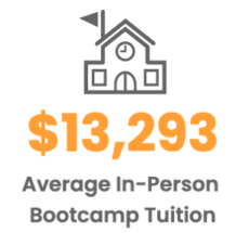 $13,293 - Average In-Person Bootcamp Tuition
