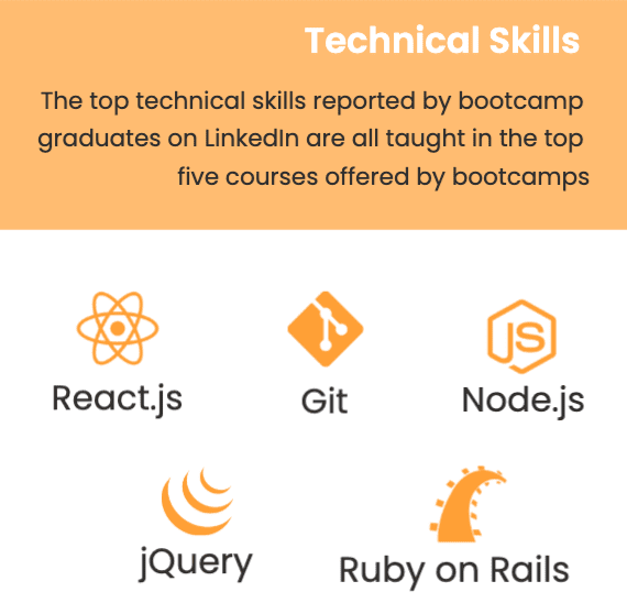Top Technical Skills: React.js Node.js Git jQuery Ruby on Rails.