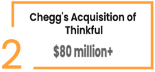 Chegg's Acquisition of Thinkful: $80 million+