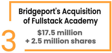 #3: Bridgepoint Education's Acquisition of Fullstack Academy ($17.5 million + 2.5 million shares)