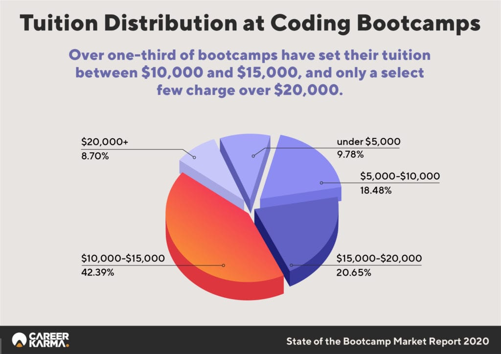 Tuition Distribution at Coding Bootcamps