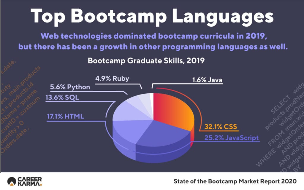 Top Bootcamp Languages
