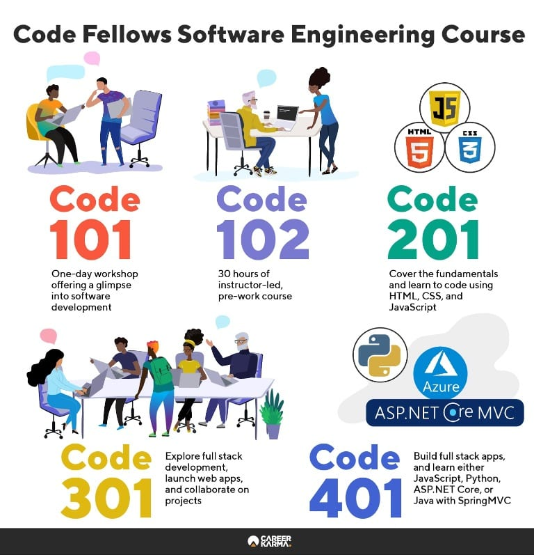 Infographic covering software engineering course