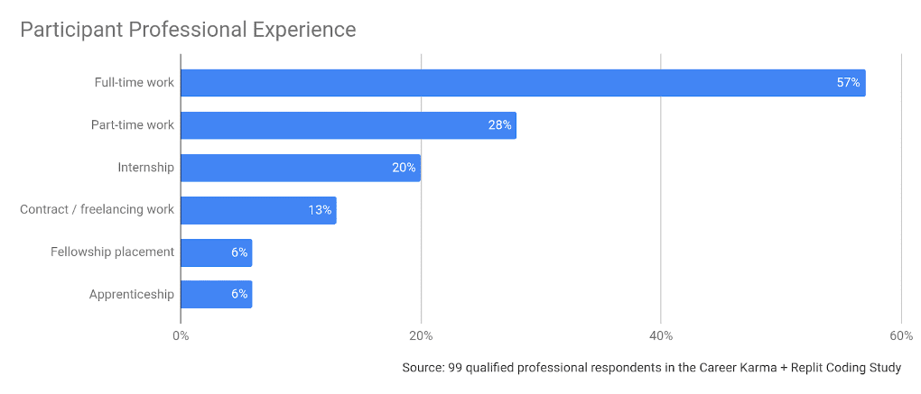 Participant Professional Experience 1