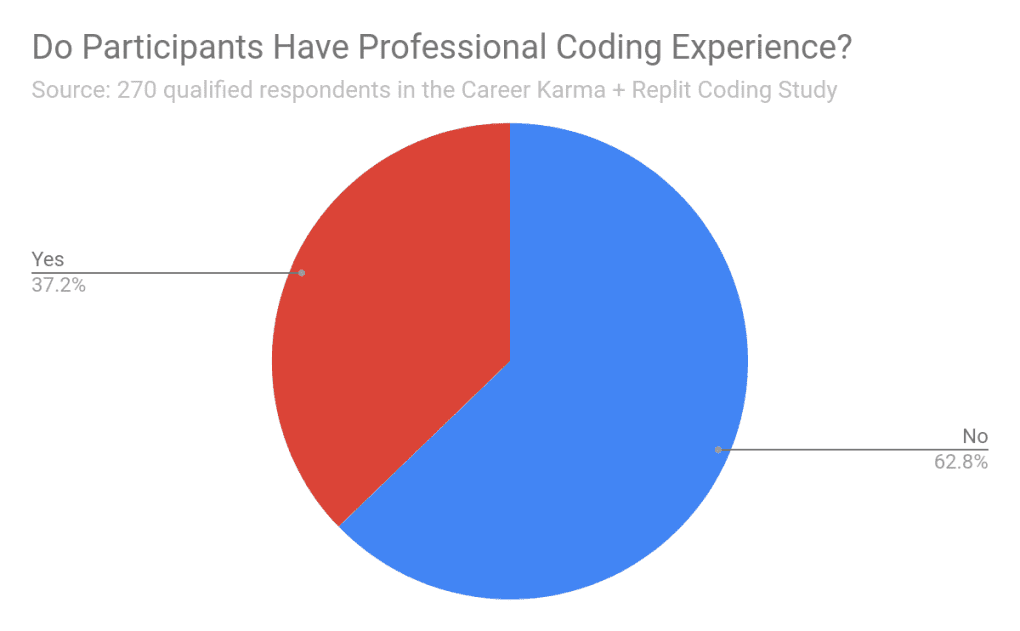 Professional Coding Experience Graph 1