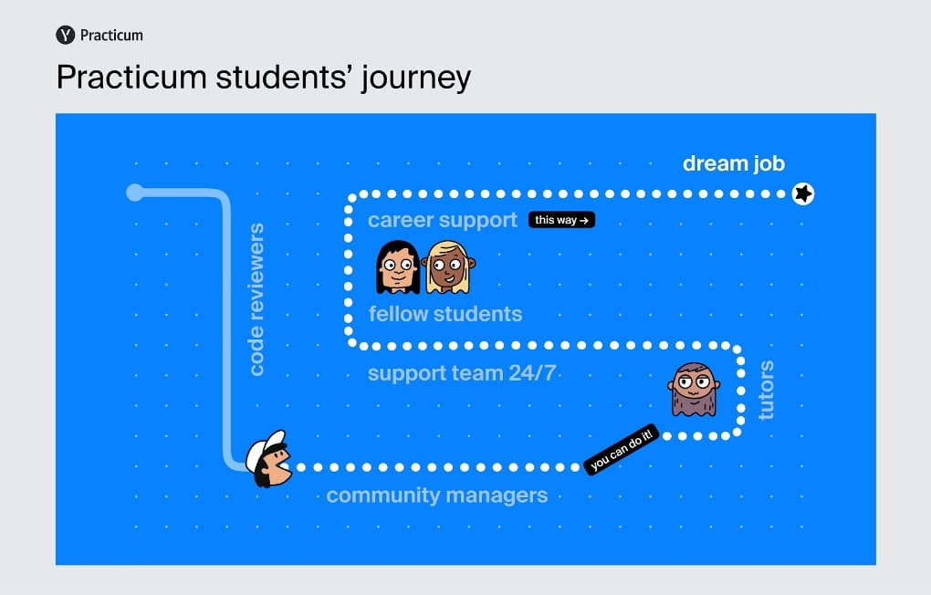 Infographic covering Practicum's students' journey