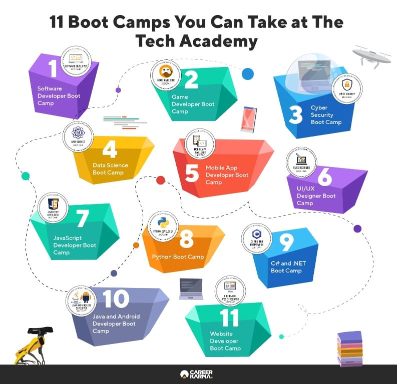 Infographic illustrates all 11 boot camps The Tech Academy offers