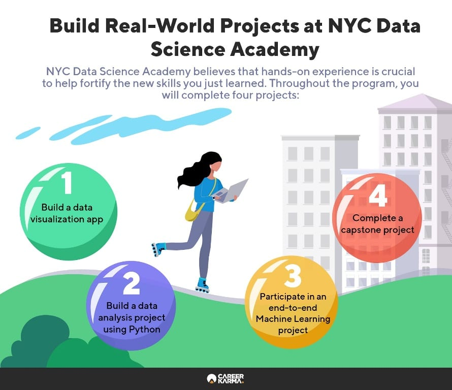 Infographic showing the various projects that are a part of NYC Data Science curriculum