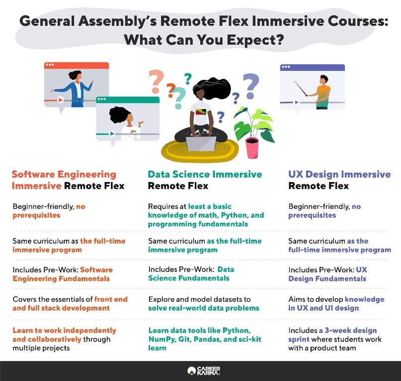 Infographic showing all remote flex programs at General Assembly
