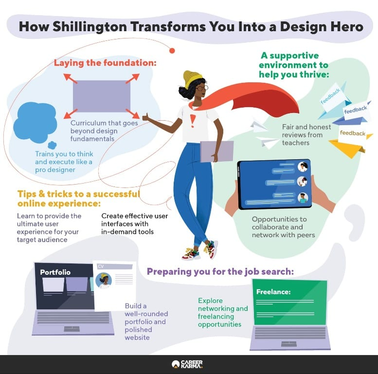 Infographic covering how Shillington can help you become a designer