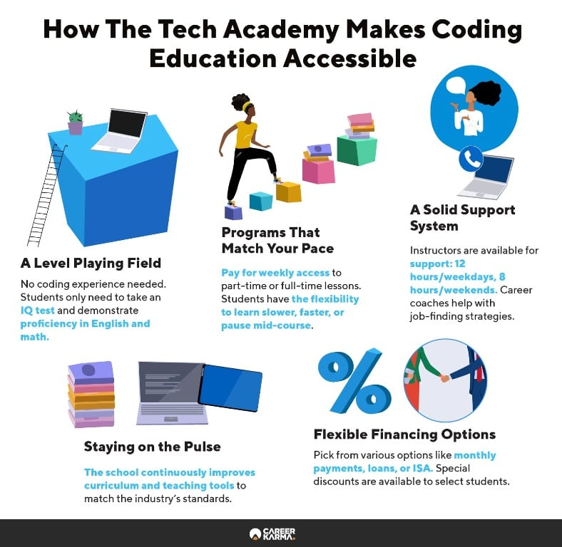 Infographic showing how The Tech Academy makes its programs accessible