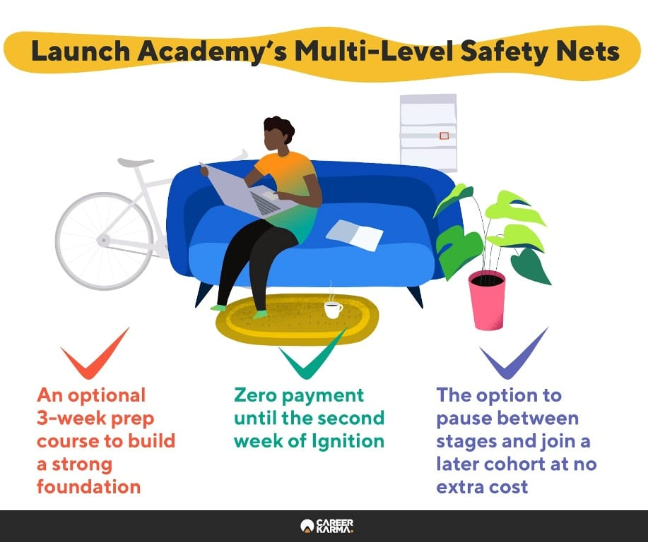 Infographic covering safety nets in place at Launch Academy