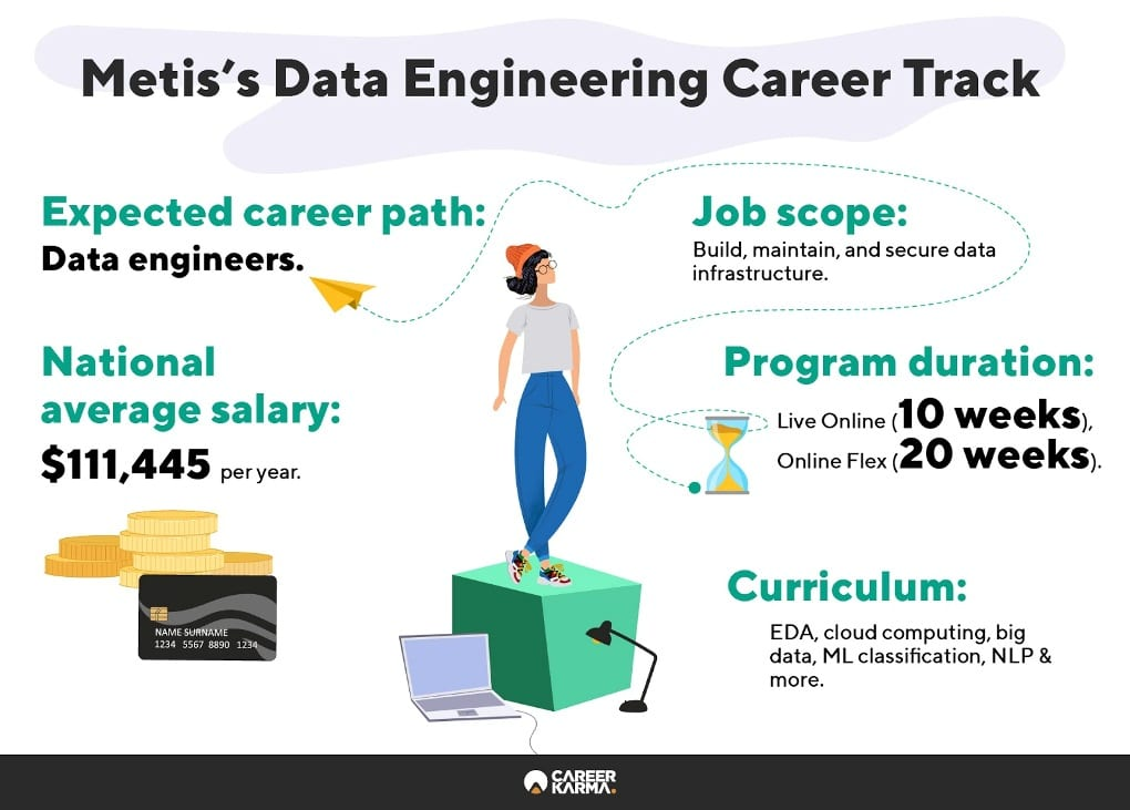 Infographic showing an overview of Metis's Data Engineering track