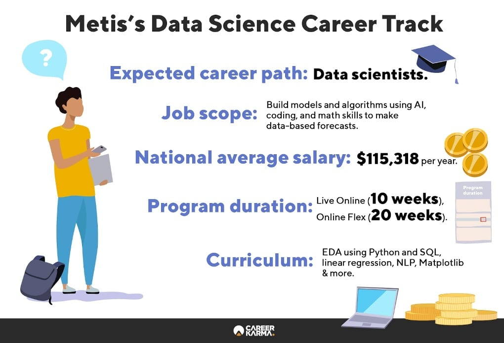 Infographic showing an overview of Metis's Data Science track
