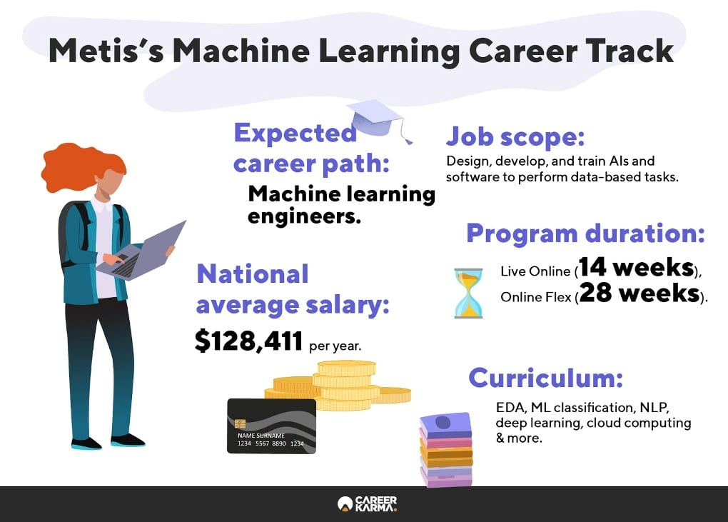 Infographic showing an overview of Metis's Machine Learning track