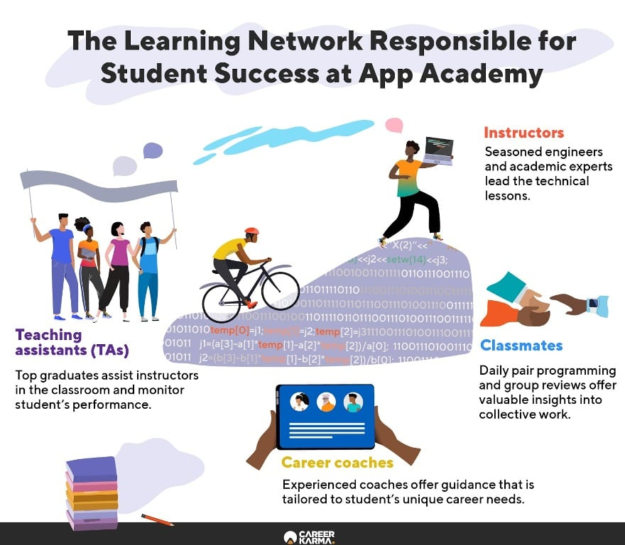 Infographic illustrating App Academy's learning network