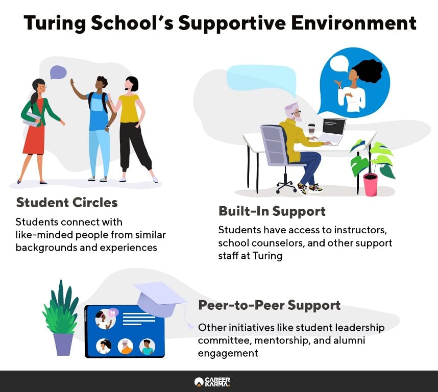 Infographic shows Turing School's support system