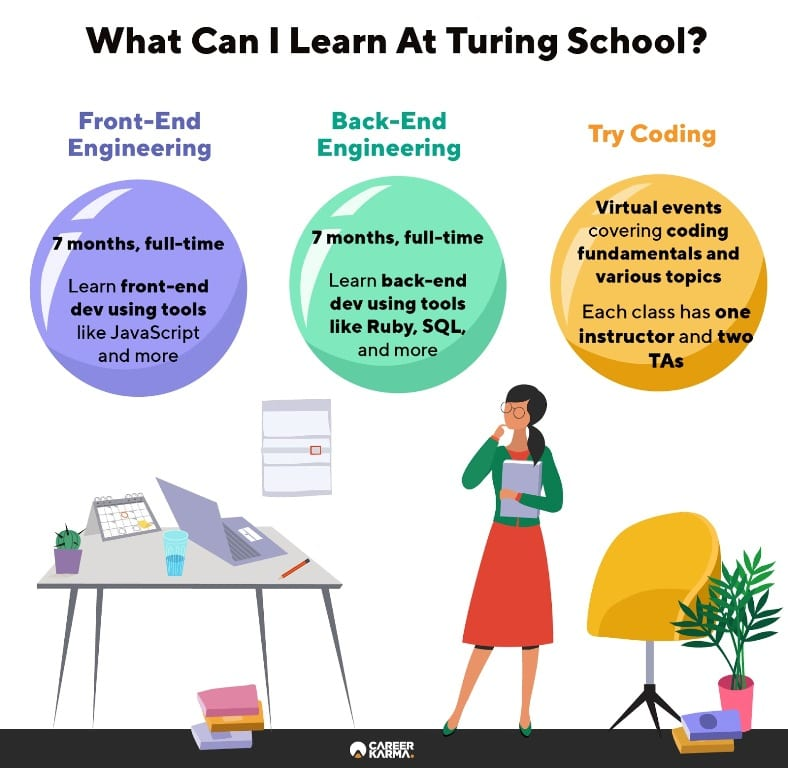 Infographic illustrates all programs available at Turing School