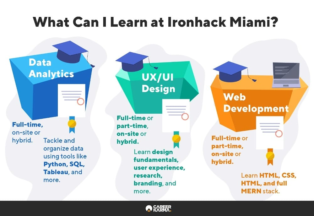 Infographic shows all programs that Ironhack Miami offers
