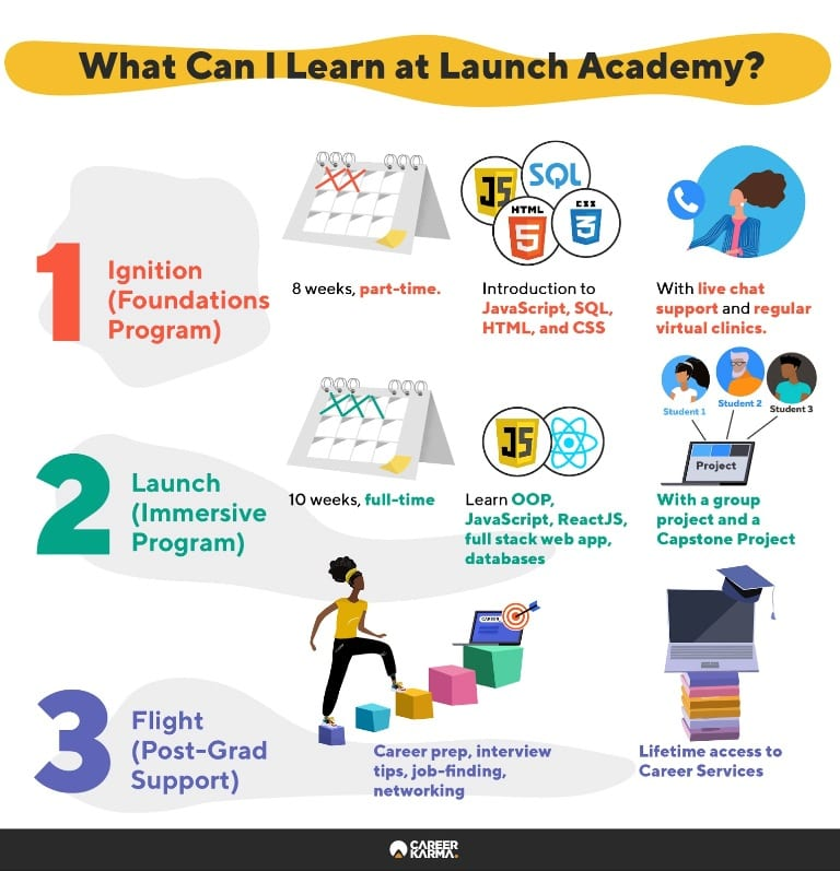 Infographic covering all Launch Academy programs