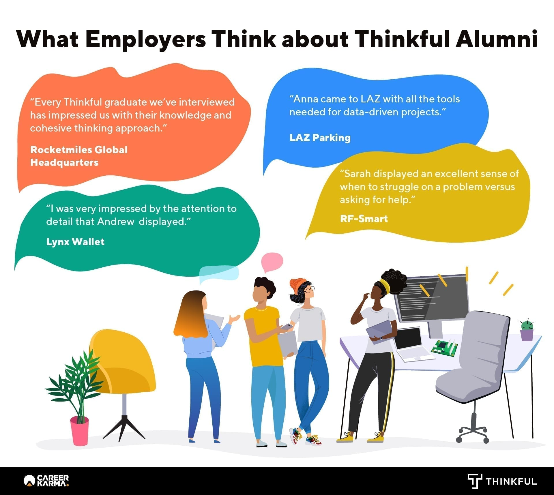 What employers think about Thinkful's Alumni