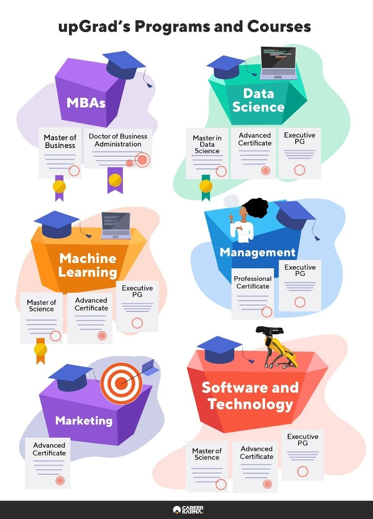 Infographic shows the various kinds of programs offered by upGrad, across six different tech fields