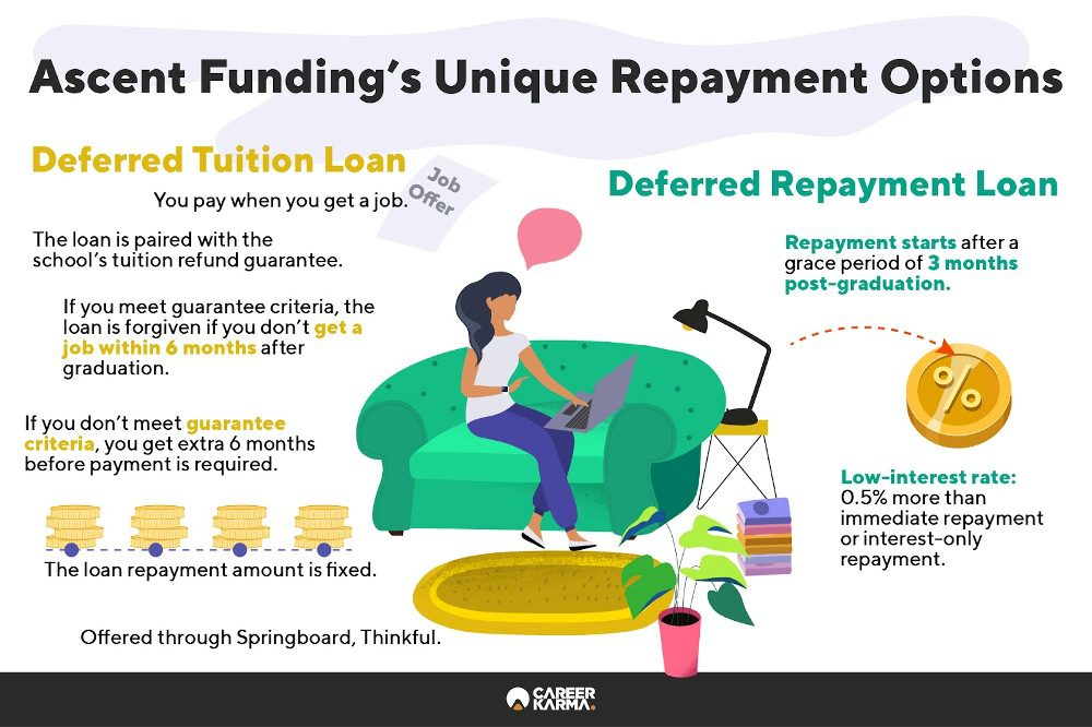 Infographic covering repayment options