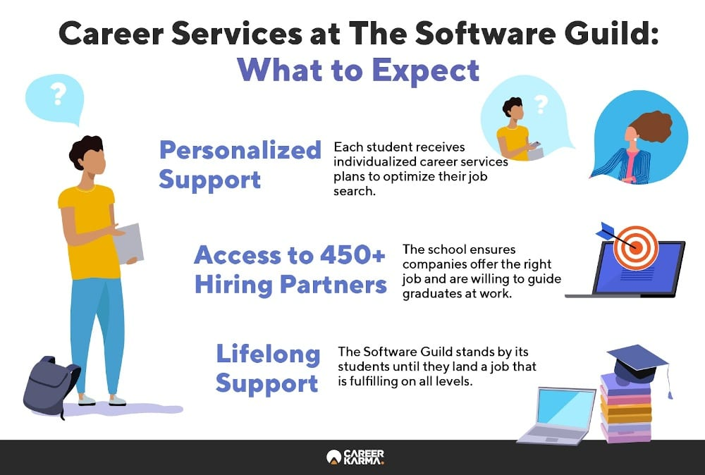 Infographic showing key features of The Software Guild's Career Support