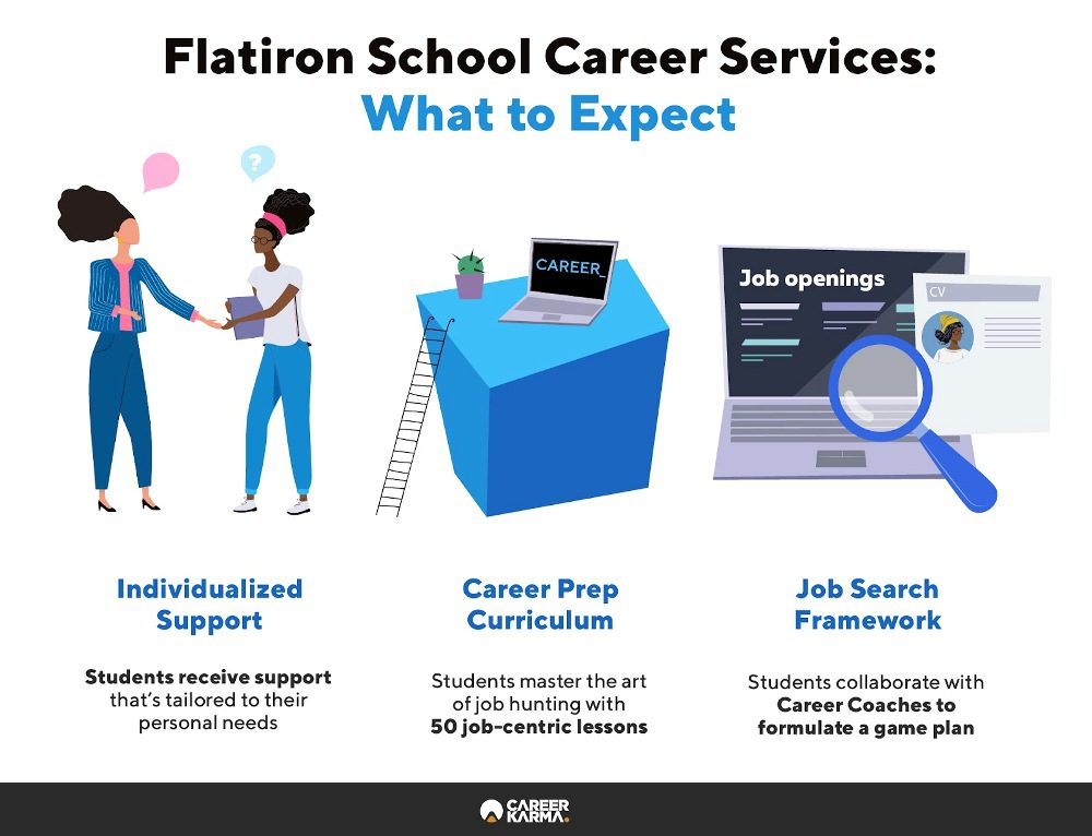 Infographic covering Flatiron School's Career Services