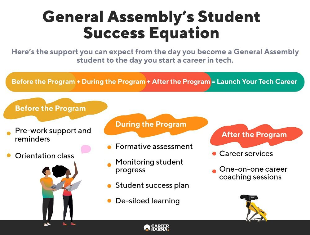 Infographic showing the support General Assembly students can expect before, during, and after their program