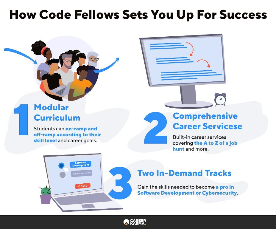 Infographic showing three ways that Code Fellows sets students up for success