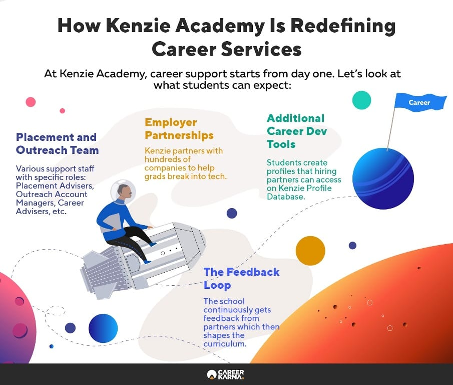 Infographic showing the various layers of Kenzie Academy's Career Services