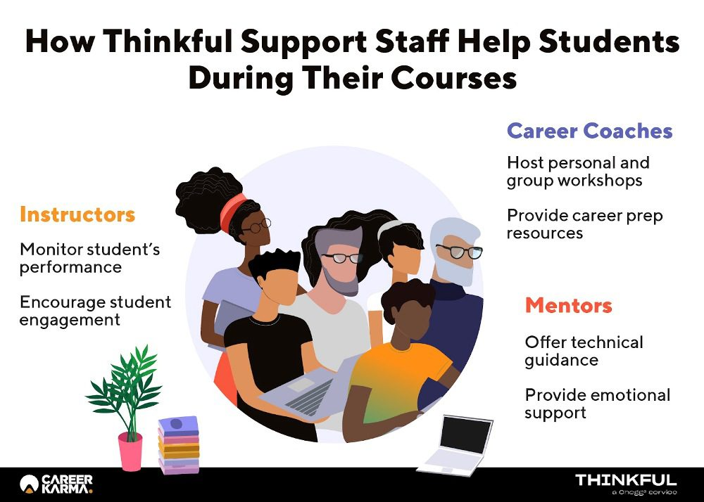 Infographic showing the roles that various Thinkful support staff play in day-to-day operations