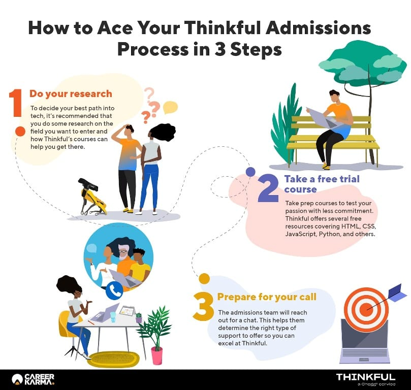 Infographic covering the below steps