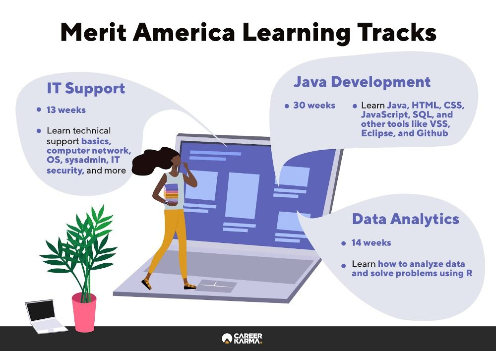 Infographic covering all learning tracks available at Merit America