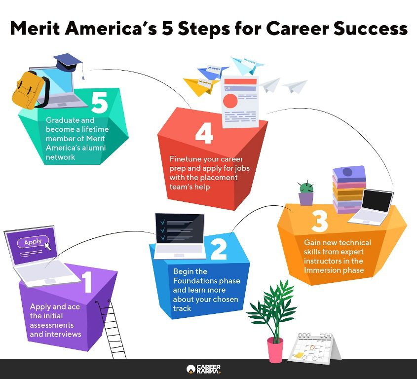 Infographic lays out the five steps to finding career success with Merit America