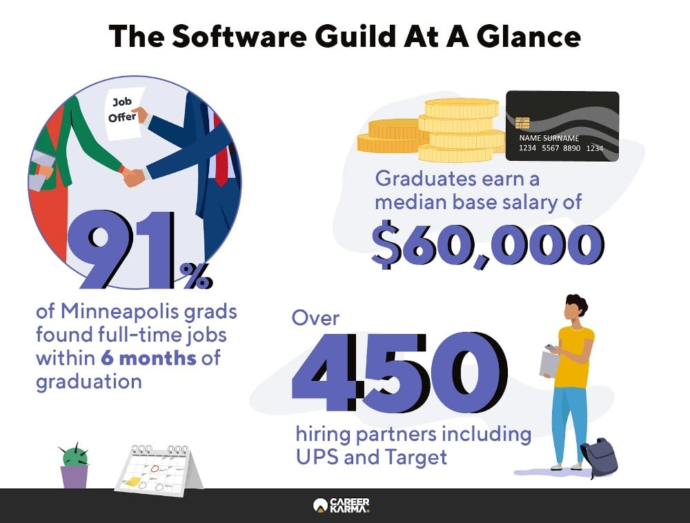 Infographic showing key numbers from The Software Guild's outcomes