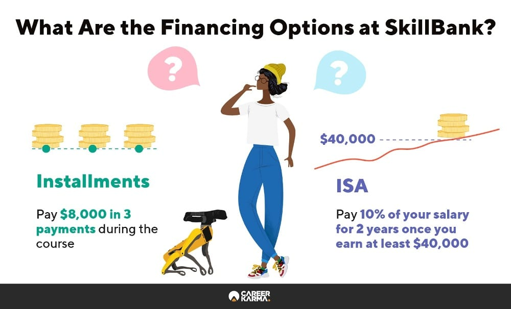 Infographic showing the financing options available at SkillBank